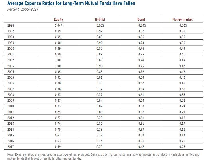 15027263_Expense Ratios and Mutual Fund Performance