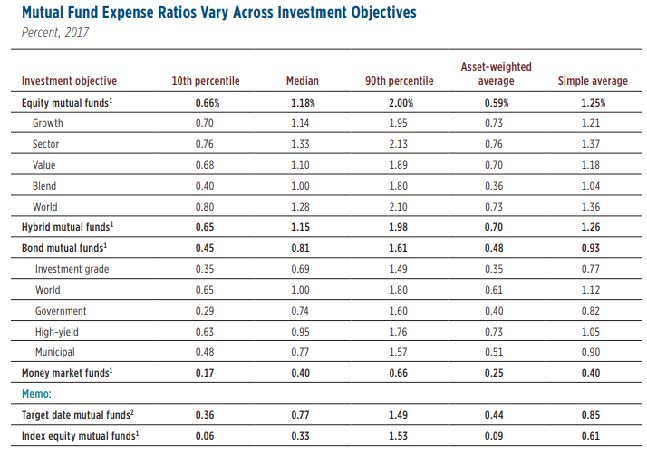 15027263_Expense Ratios and Mutual Fund Performance_2