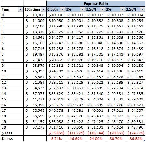 15027263_Expense Ratios and Mutual Fund Performance_3